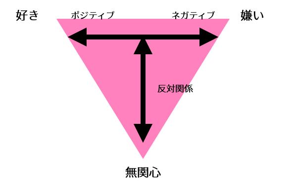 好き、嫌い、無関心の三角関係