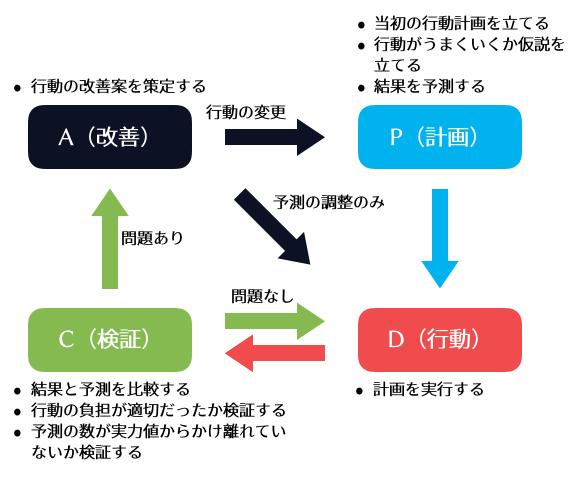 非常にシンプルなPDCAサイクル